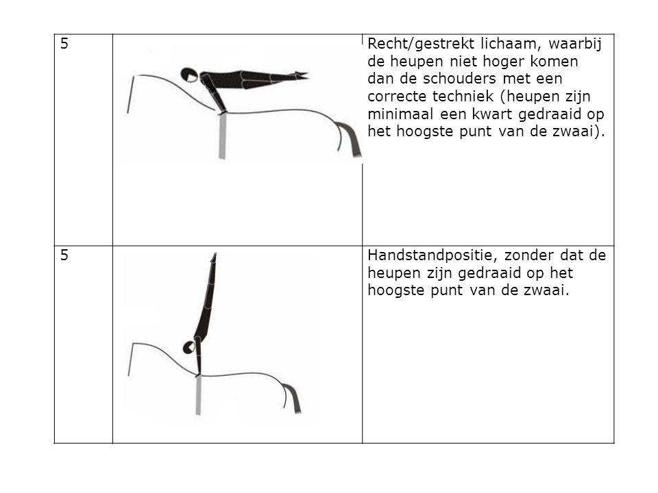 5Recht/gestrekt lichaam, waarbij de heupen niet hoger komen dan de schouders met een correcte techniek (heupen zijn minimaal een kwart gedraaid op het