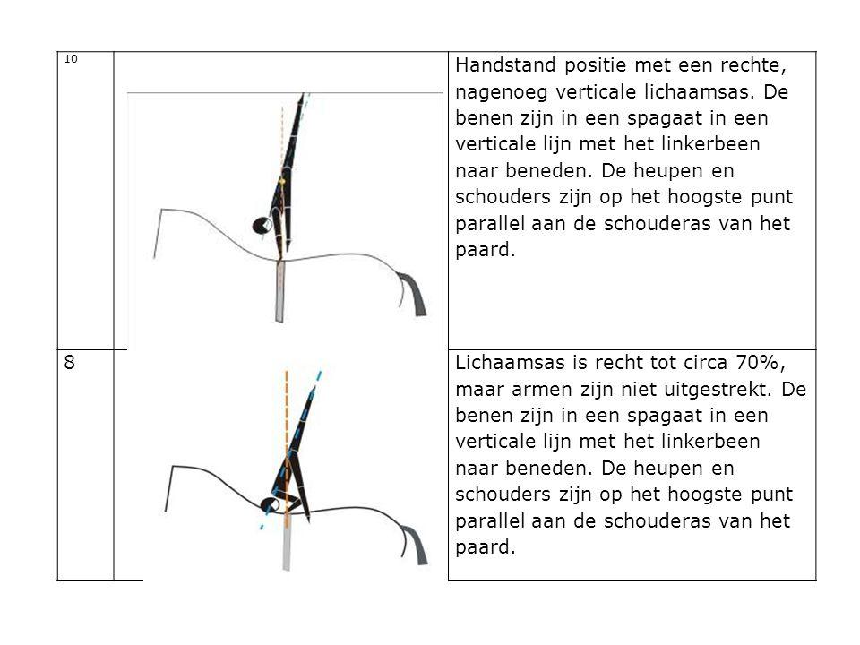 10 Handstand positie met een rechte, nagenoeg verticale lichaamsas. De benen zijn in een spagaat in een verticale lijn met het linkerbeen naar beneden
