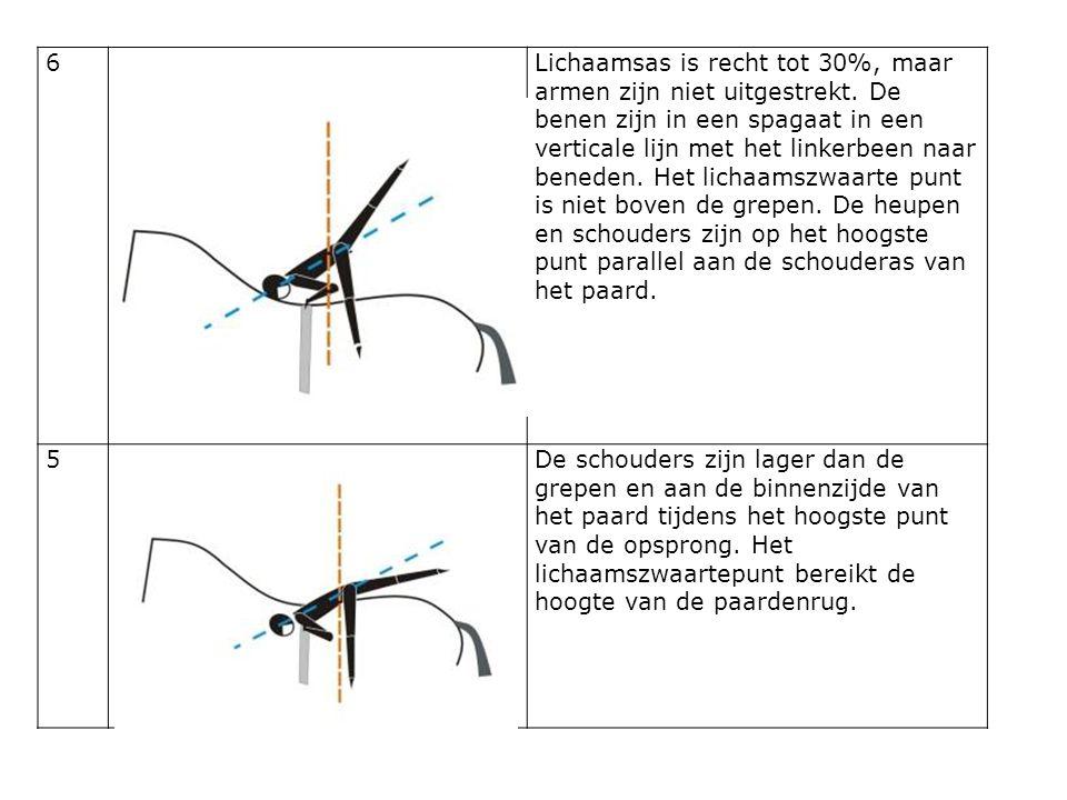 6Lichaamsas is recht tot 30%, maar armen zijn niet uitgestrekt. De benen zijn in een spagaat in een verticale lijn met het linkerbeen naar beneden. He