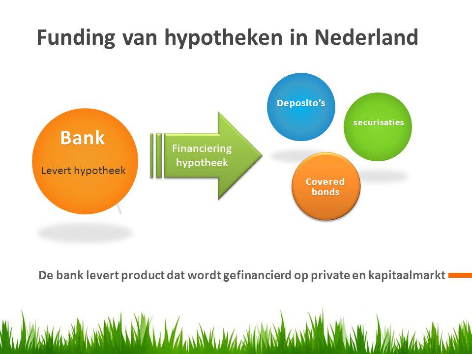Deens Model Hypotheekfinanciering met Hypotheekobligaties Looptijd 20 jaar 10 jaar rentevast Annuitaire aflossing Hypotheek Obligatie Hypotheek 150.000,- 150.000 x 1,-