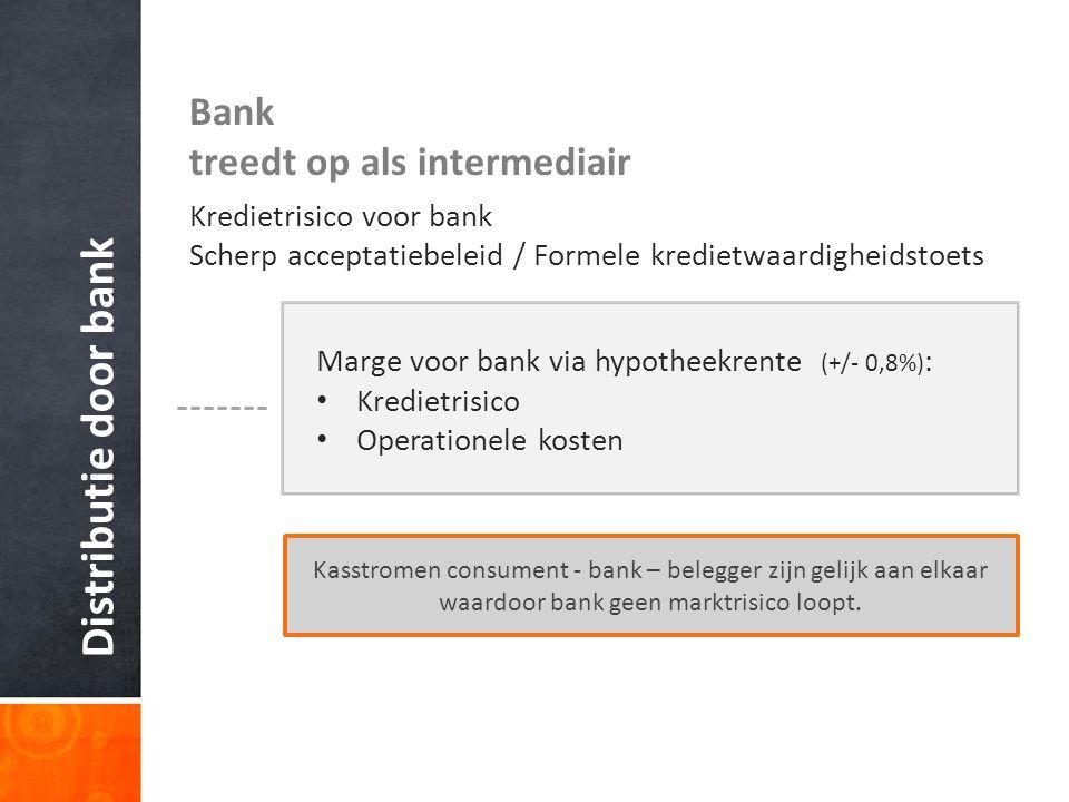Distributie door bank Bank treedt op als intermediair Kredietrisico voor bank Scherp acceptatiebeleid / Formele kredietwaardigheidstoets Marge voor bank via hypotheekrente (+/- 0,8%) : Kredietrisico Operationele kosten Kasstromen consument - bank – belegger zijn gelijk aan elkaar waardoor bank geen marktrisico loopt.