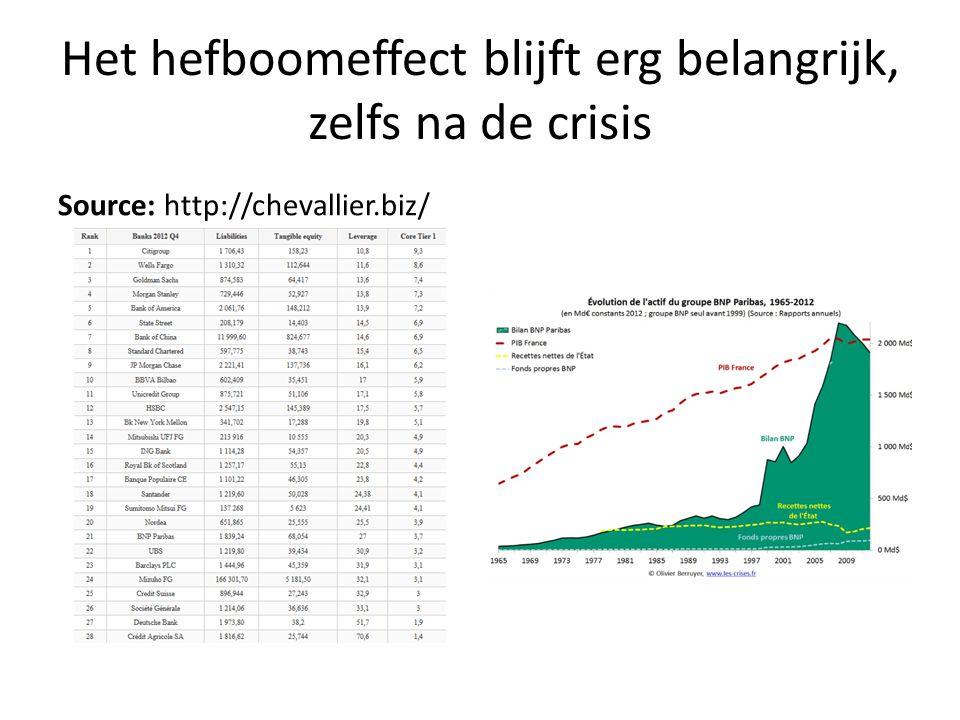 Het hefboomeffect blijft erg belangrijk, zelfs na de crisis Source: http://chevallier.biz/