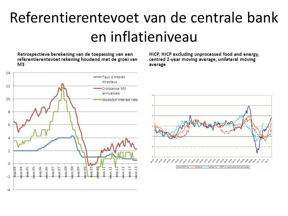 Referentierentevoet van de centrale bank en inflatieniveau Retrospectieve berekening van de toepassing van een referentierentevoet rekening houdend me