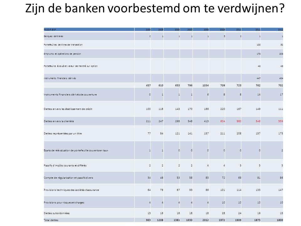 Zijn de banken voorbestemd om te verdwijnen? PASSIF BNP200420052006200720082009201020112012 Banques centrales011115211 Portefeuilles de titres de tran