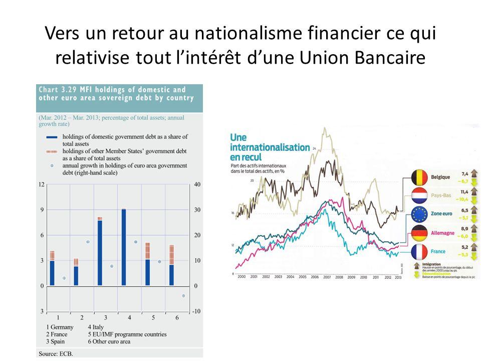 Vers un retour au nationalisme financier ce qui relativise tout l'intérêt d'une Union Bancaire