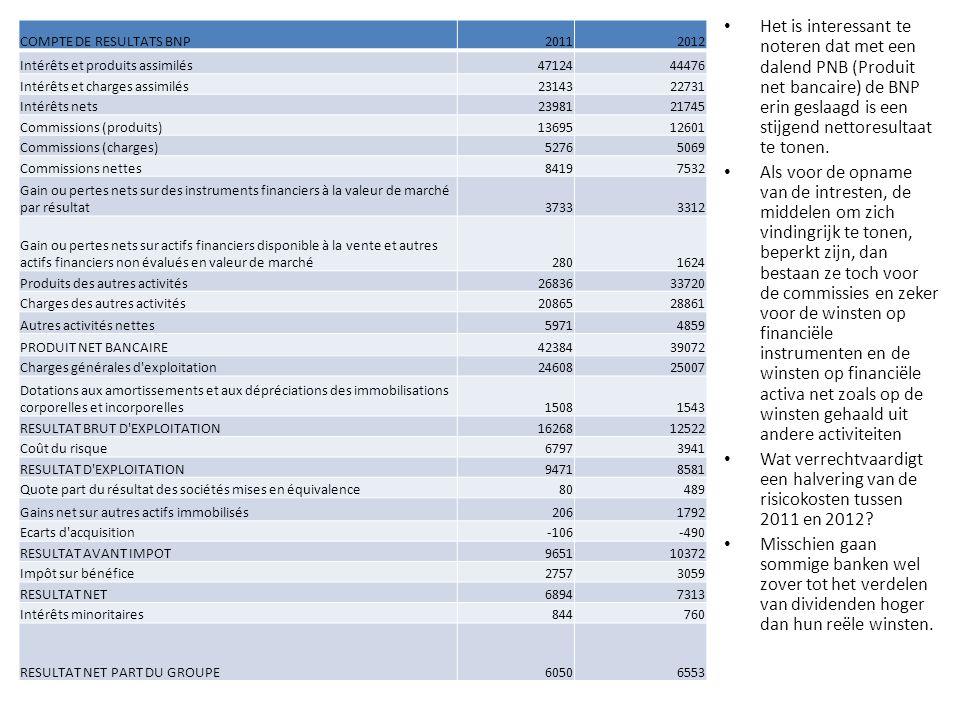 COMPTE DE RESULTATS BNP20112012 Intérêts et produits assimilés4712444476 Intérêts et charges assimilés2314322731 Intérêts nets2398121745 Commissions (produits)1369512601 Commissions (charges)52765069 Commissions nettes84197532 Gain ou pertes nets sur des instruments financiers à la valeur de marché par résultat37333312 Gain ou pertes nets sur actifs financiers disponible à la vente et autres actifs financiers non évalués en valeur de marché2801624 Produits des autres activités2683633720 Charges des autres activités2086528861 Autres activités nettes59714859 PRODUIT NET BANCAIRE4238439072 Charges générales d exploitation2460825007 Dotations aux amortissements et aux dépréciations des immobilisations corporelles et incorporelles15081543 RESULTAT BRUT D EXPLOITATION1626812522 Coût du risque67973941 RESULTAT D EXPLOITATION94718581 Quote part du résultat des sociétés mises en équivalence80489 Gains net sur autres actifs immobilisés2061792 Ecarts d acquisition-106-490 RESULTAT AVANT IMPOT965110372 Impôt sur bénéfice27573059 RESULTAT NET68947313 Intérêts minoritaires844760 RESULTAT NET PART DU GROUPE60506553 Het is interessant te noteren dat met een dalend PNB (Produit net bancaire) de BNP erin geslaagd is een stijgend nettoresultaat te tonen.