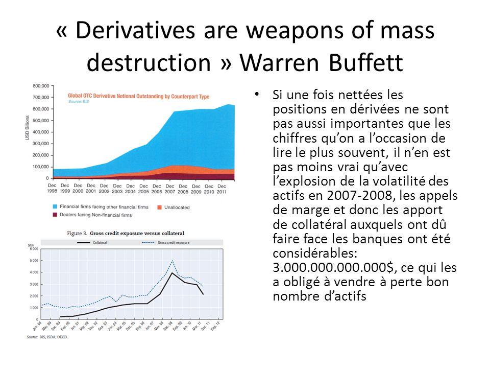 « Derivatives are weapons of mass destruction » Warren Buffett Si une fois nettées les positions en dérivées ne sont pas aussi importantes que les chiffres qu'on a l'occasion de lire le plus souvent, il n'en est pas moins vrai qu'avec l'explosion de la volatilité des actifs en 2007-2008, les appels de marge et donc les apport de collatéral auxquels ont dû faire face les banques ont été considérables: 3.000.000.000.000$, ce qui les a obligé à vendre à perte bon nombre d'actifs