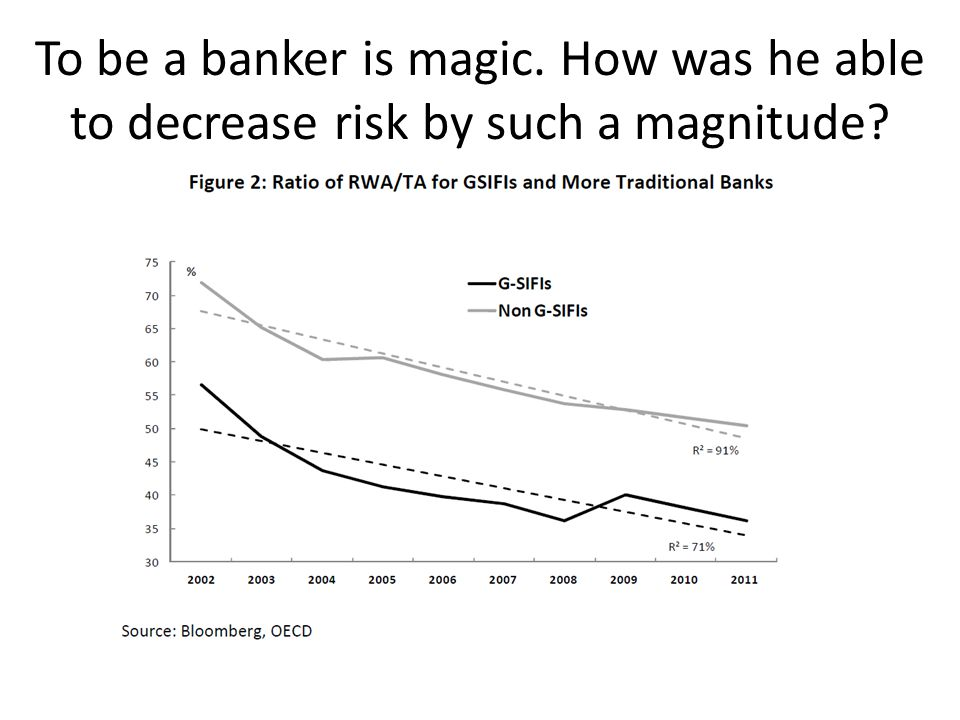 To be a banker is magic. How was he able to decrease risk by such a magnitude?