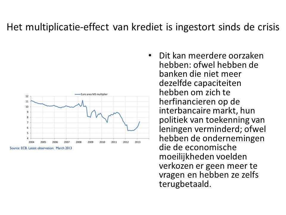 Het multiplicatie-effect van krediet is ingestort sinds de crisis Dit kan meerdere oorzaken hebben: ofwel hebben de banken die niet meer dezelfde capa