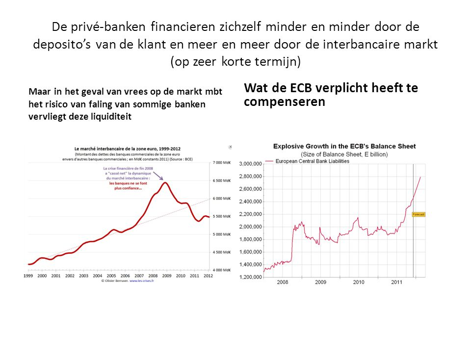 De privé-banken financieren zichzelf minder en minder door de deposito's van de klant en meer en meer door de interbancaire markt (op zeer korte termijn) Maar in het geval van vrees op de markt mbt het risico van faling van sommige banken vervliegt deze liquiditeit Wat de ECB verplicht heeft te compenseren