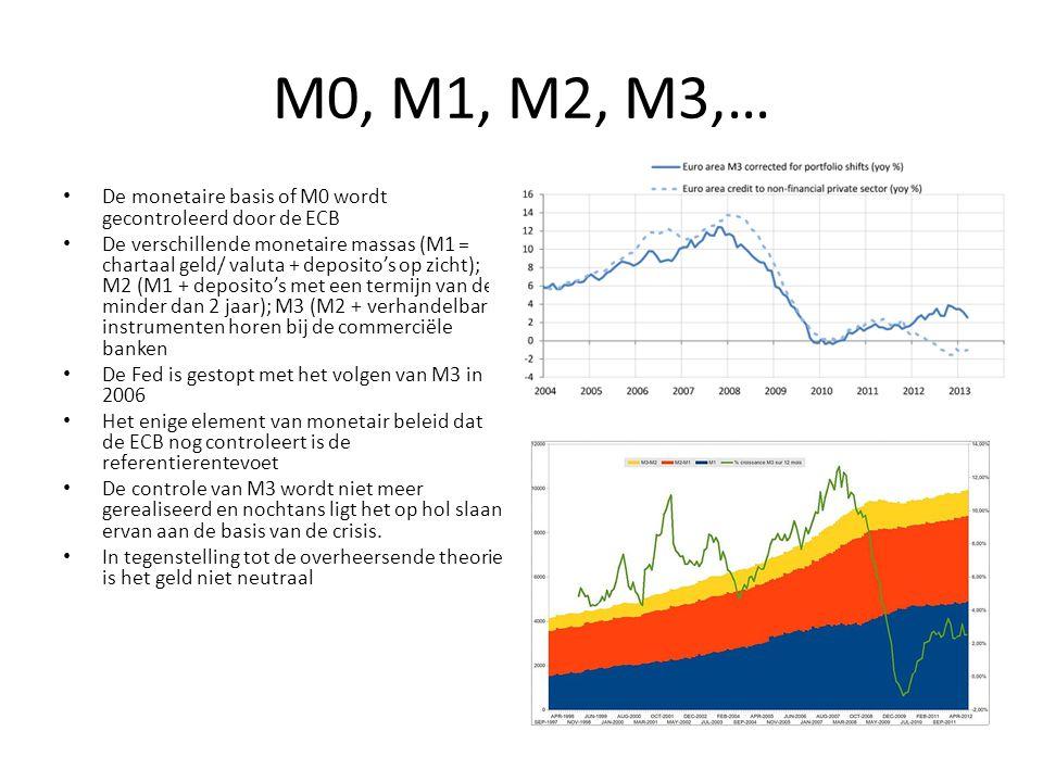 De monetaire basis vertegenwoordigt maar een klein deeltje van de geldmassa