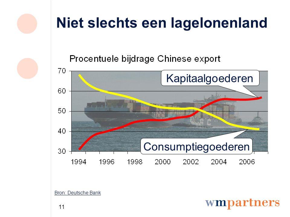11 Niet slechts een lagelonenland Bron: Deutsche Bank Kapitaalgoederen Consumptiegoederen