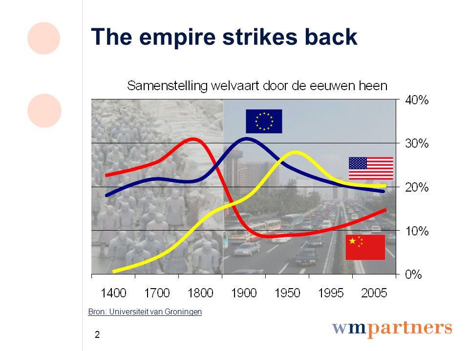 3 China trekt de wereldeconomie Bron: Capital Economics
