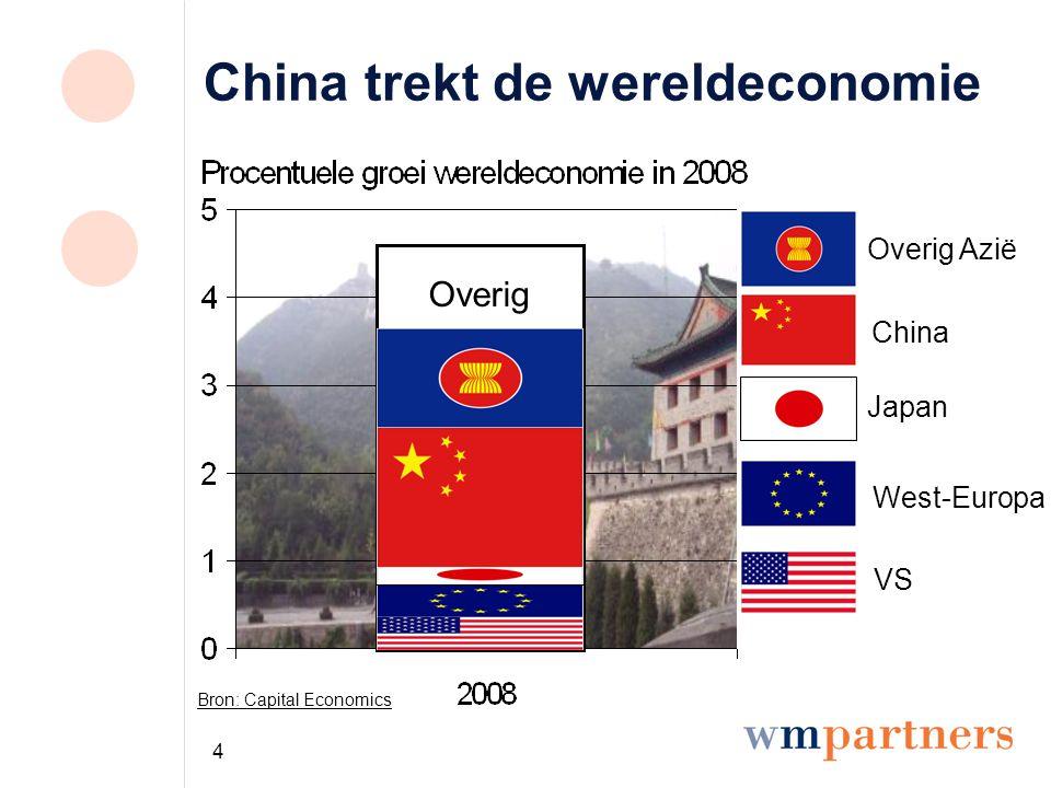 5 Azië zelfvoorzienend door China Bron: Franklin Templeton