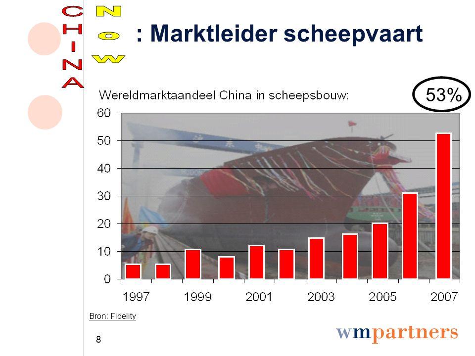 9 : Grootste bank ter wereld Marktkapitalisatie (miljarden $) Bron: Deutsche Bank 100200300 Industrial & Commercial Bank of China Bank of America Bank of China Hong Kong Shanghai Bank China Constr.