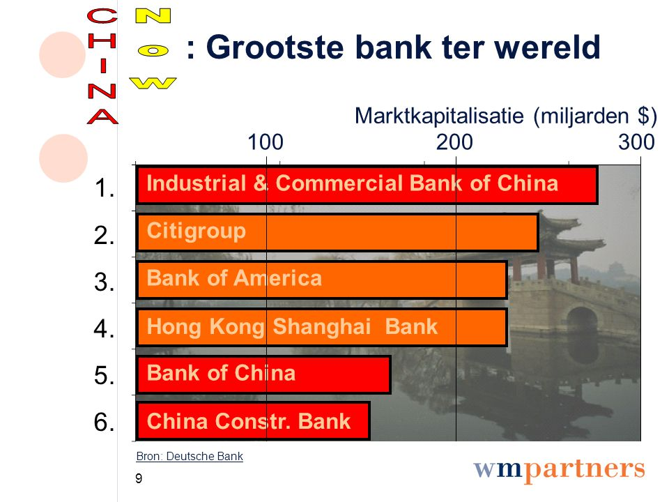 9 : Grootste bank ter wereld Marktkapitalisatie (miljarden $) Bron: Deutsche Bank 100200300 Industrial & Commercial Bank of China Bank of America Bank of China Hong Kong Shanghai Bank China Constr.