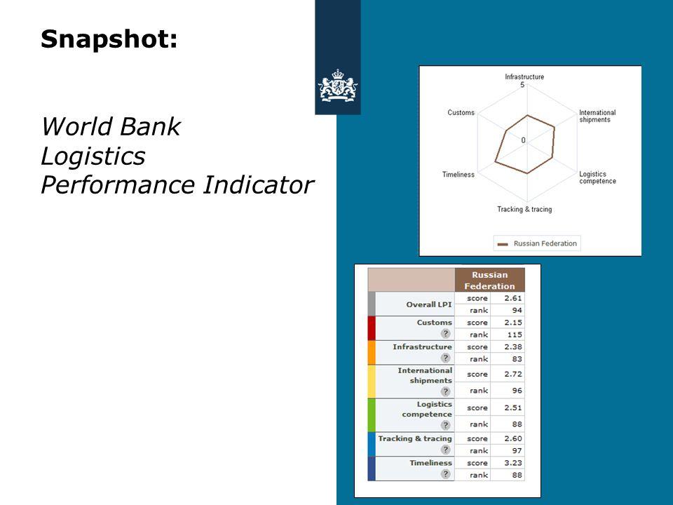 Snapshot: World Bank Logistics Performance Indicator