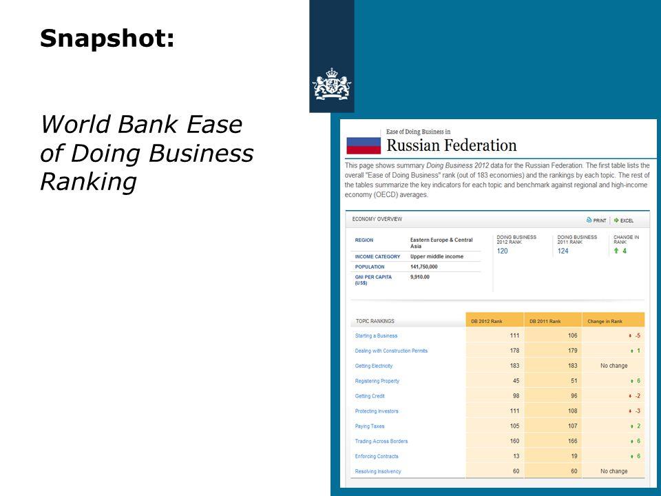 Snapshot: World Bank Ease of Doing Business Ranking