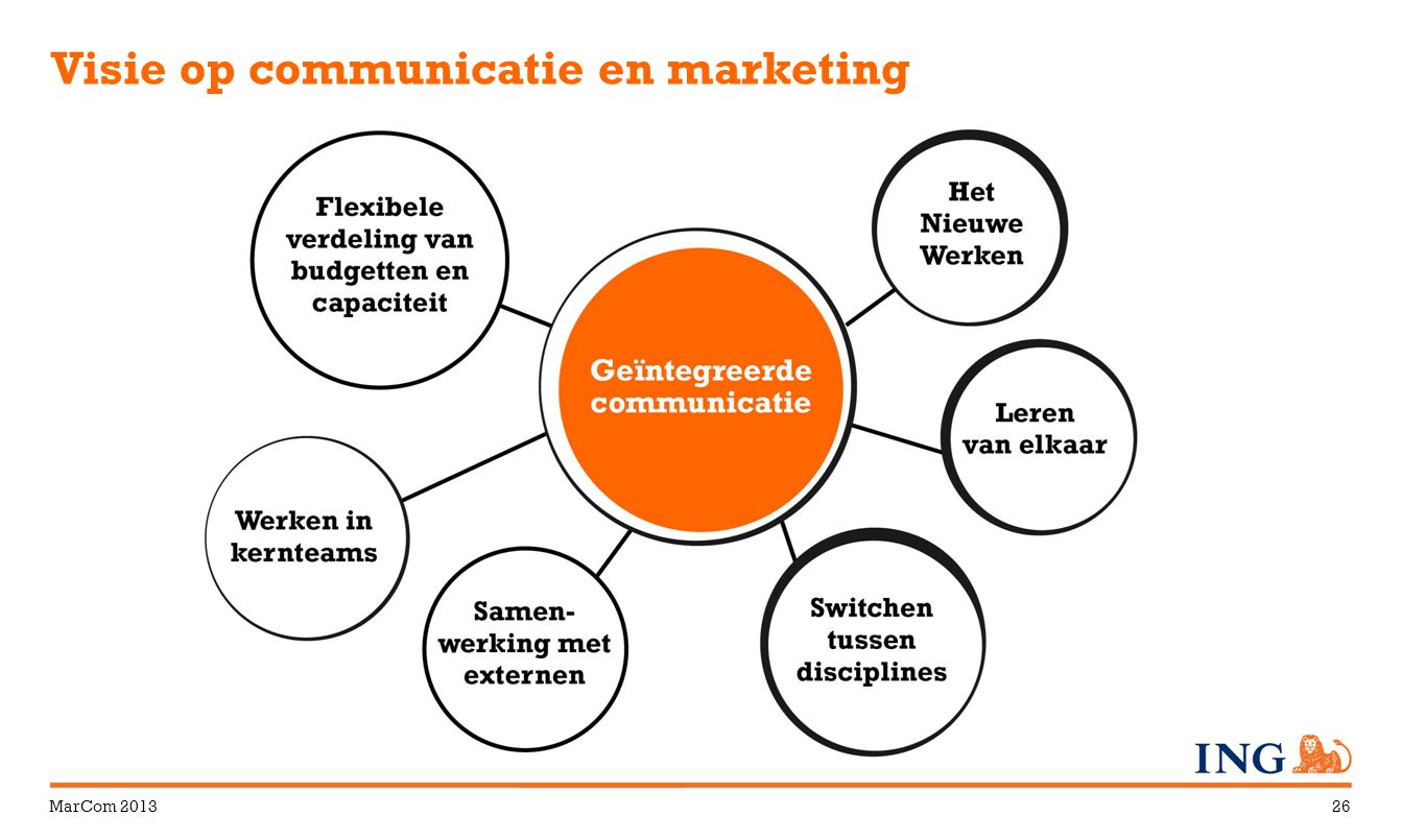MarCom 201326 Visie op communicatie en marketing