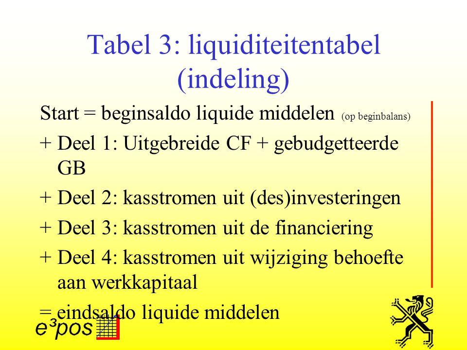 Tabel 3: liquiditeitentabel (indeling) Start = beginsaldo liquide middelen (op beginbalans) +Deel 1: Uitgebreide CF + gebudgetteerde GB +Deel 2: kasstromen uit (des)investeringen +Deel 3: kasstromen uit de financiering +Deel 4: kasstromen uit wijziging behoefte aan werkkapitaal = eindsaldo liquide middelen