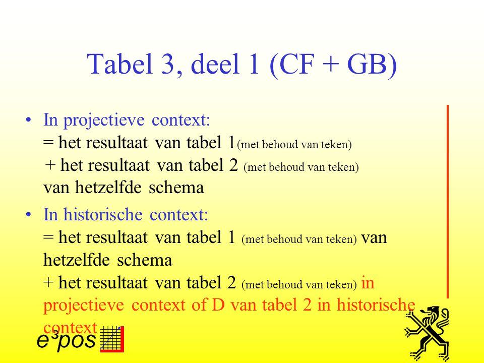 Tabel 3, deel 1 (CF + GB) In projectieve context: = het resultaat van tabel 1 (met behoud van teken) + het resultaat van tabel 2 (met behoud van teken) van hetzelfde schema In historische context: = het resultaat van tabel 1 (met behoud van teken) van hetzelfde schema + het resultaat van tabel 2 (met behoud van teken) in projectieve context of D van tabel 2 in historische context