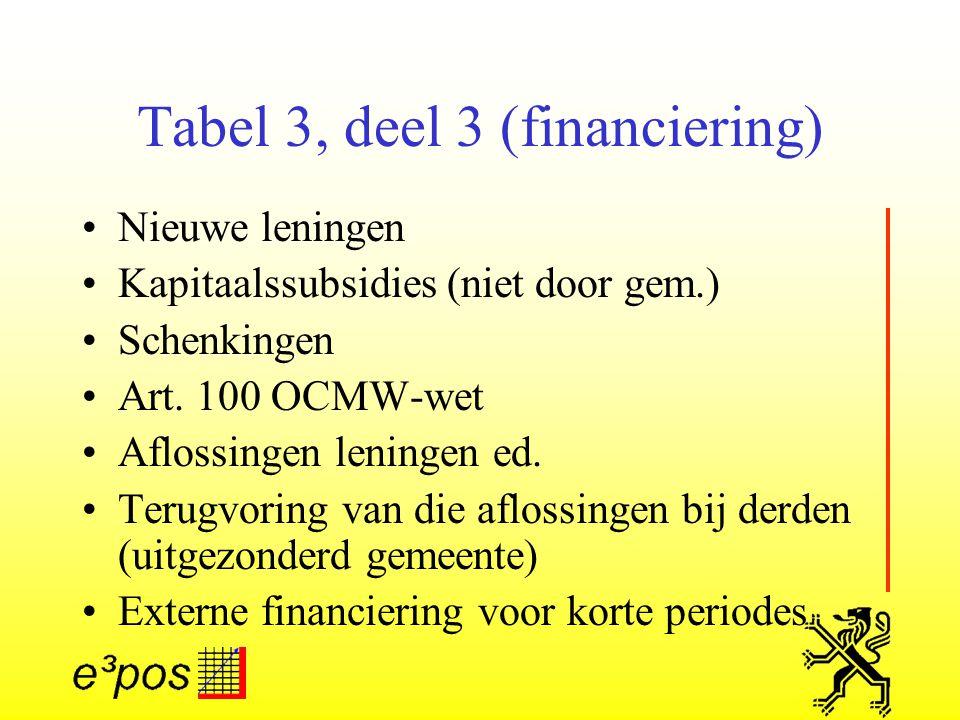 Tabel 3, deel 3 (financiering) Nieuwe leningen Kapitaalssubsidies (niet door gem.) Schenkingen Art.