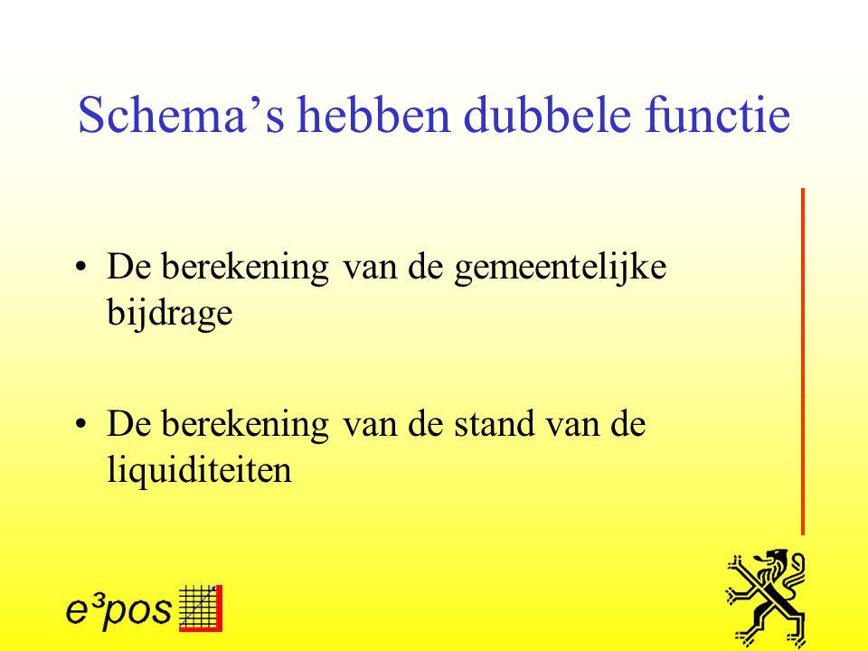 Schema's hebben dubbele functie De berekening van de gemeentelijke bijdrage De berekening van de stand van de liquiditeiten