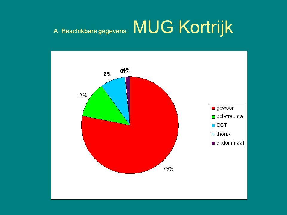 A. Beschikbare gegevens: MUG Kortrijk