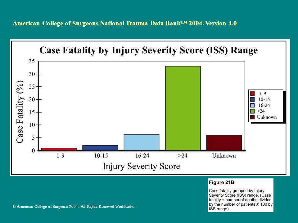 American College of Surgeons National Trauma Data Bank™ 2004.