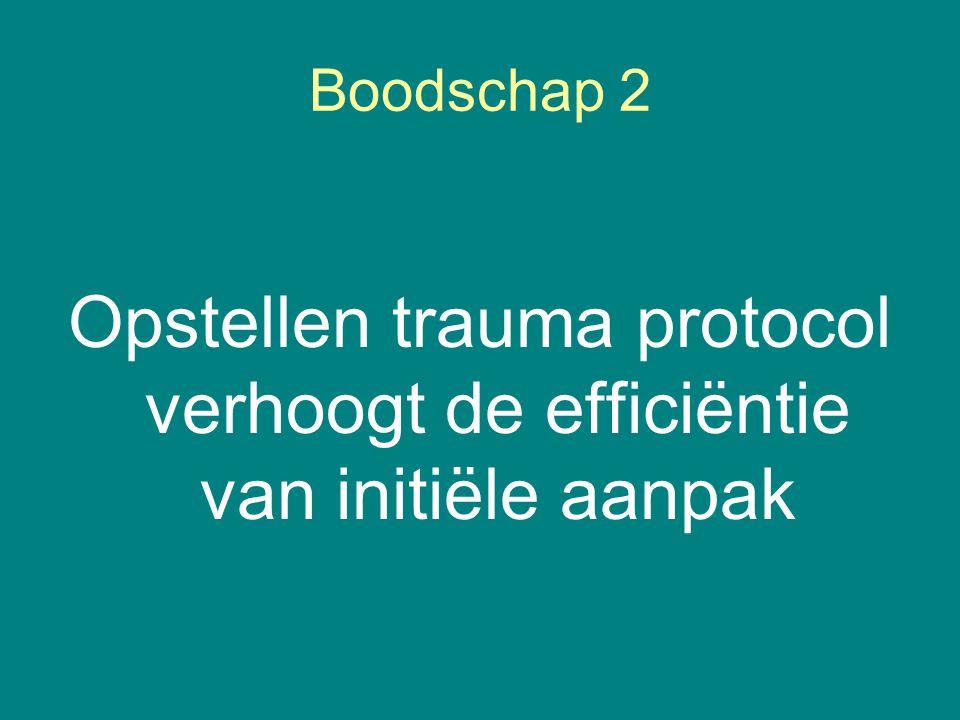 Boodschap 2 Opstellen trauma protocol verhoogt de efficiëntie van initiële aanpak