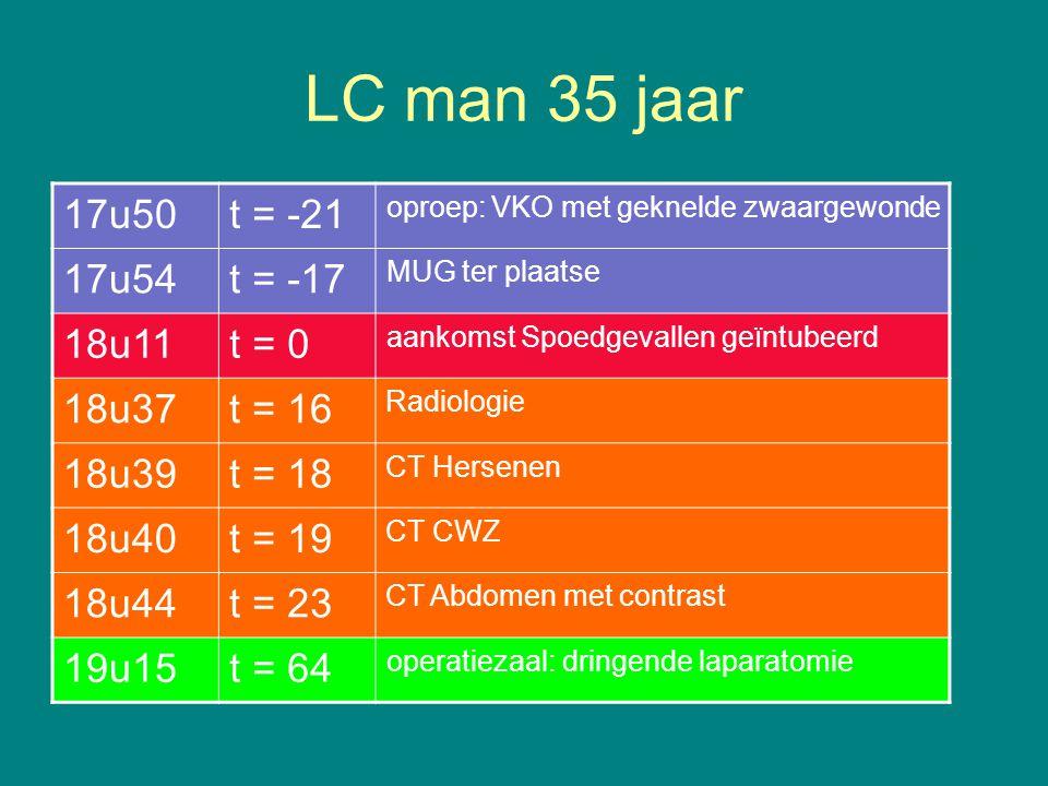 LC man 35 jaar 17u50t = -21 oproep:VKO met geknelde zwaargewonde 17u54t = -17 MUG ter plaatse 18u11t = 0 aankomst Spoedgevallen geïntubeerd 18u37t = 16 Radiologie 18u39t = 18 CT Hersenen 18u40t = 19 CT CWZ 18u44t = 23 CT Abdomen met contrast 19u15t = 64 operatiezaal: dringende laparatomie