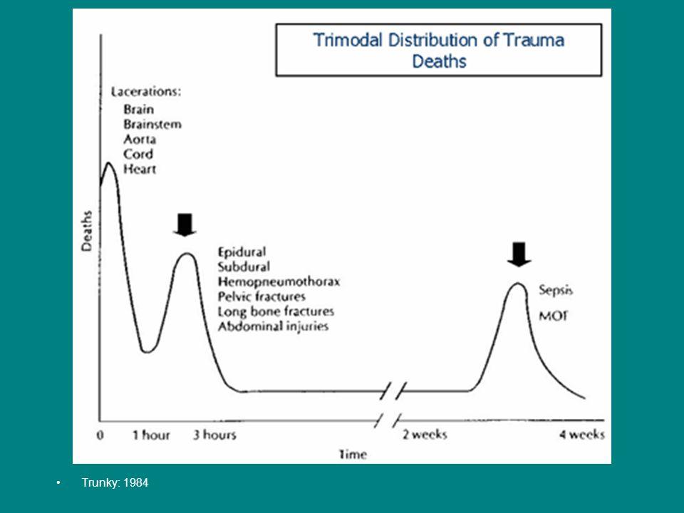 Bestrijd dooddoeners: Triad of death 1.Acidosis 2.Hypothermia 3.Coagulopathie 40% traumadoden = exsanguinatie