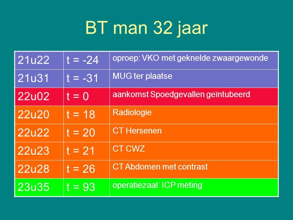 BT man 32 jaar 21u22t = -24 oproep:VKO met geknelde zwaargewonde 21u31t = -31 MUG ter plaatse 22u02t = 0 aankomst Spoedgevallen geïntubeerd 22u20t = 18 Radiologie 22u22t = 20 CT Hersenen 22u23t = 21 CT CWZ 22u28t = 26 CT Abdomen met contrast 23u35t = 93 operatiezaal: ICP meting