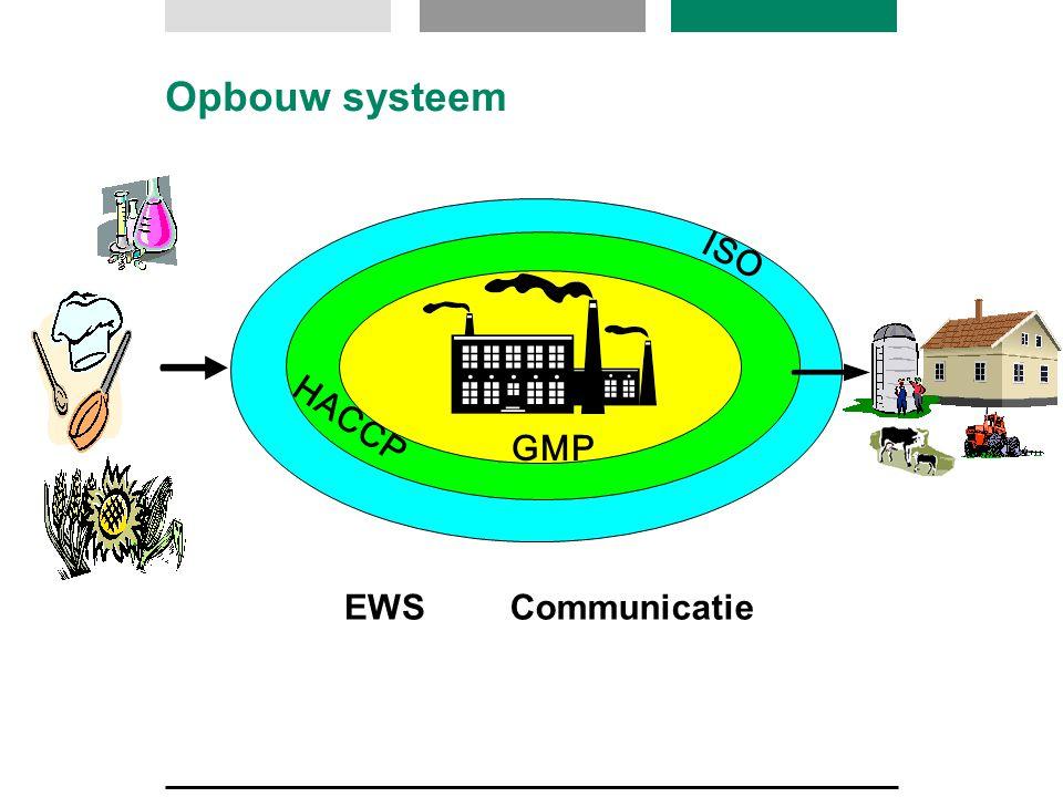 ISO HACCP Opbouw systeem EWSCommunicatie GMP