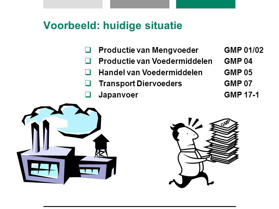 Voorbeeld: huidige situatie  Productie van MengvoederGMP 01/02  Productie van VoedermiddelenGMP 04  Handel van VoedermiddelenGMP 05  Transport Die