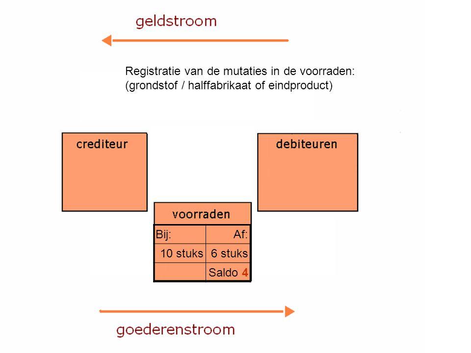 Bij:Af: 10 stuks6 stuks Saldo 4 Registratie van de mutaties in de voorraden: (grondstof / halffabrikaat of eindproduct)