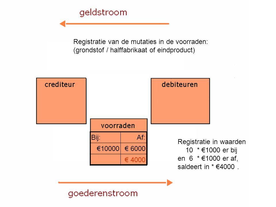 Bij:Af: €10000€ 6000 € 4000 Registratie van de mutaties in de voorraden: (grondstof / halffabrikaat of eindproduct) Registratie in waarden 10 * €1000 er bij en 6 * €1000 er af, saldeert in * €4000.