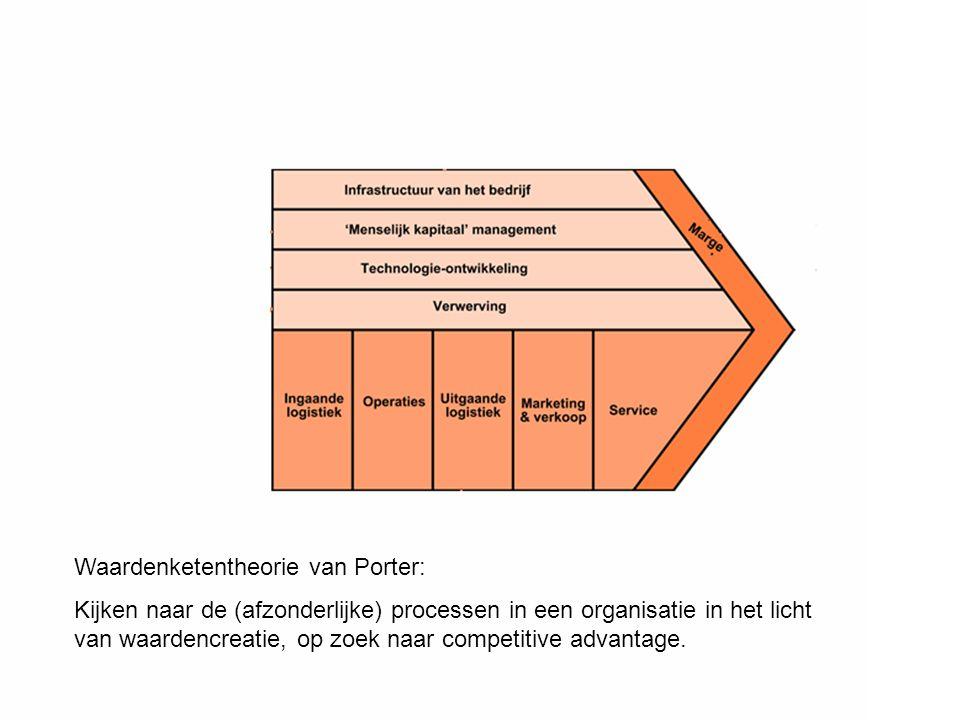 Waardenketentheorie van Porter: Kijken naar de (afzonderlijke) processen in een organisatie in het licht van waardencreatie, op zoek naar competitive advantage.
