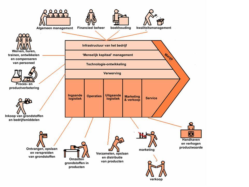 Deel 4 De correcte verwerking van mutaties Administratie verwerking (vastlegging in de financiële administratie) van: –Inkoop: goederen ontvangst en betaling –Verkoop: goederen afgifte en 'geld - inning' Uitgebreid met..
