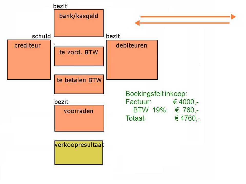 Boekingsfeit inkoop: Factuur: € 4000,- BTW 19%: € 760,- Totaal:€ 4760,-