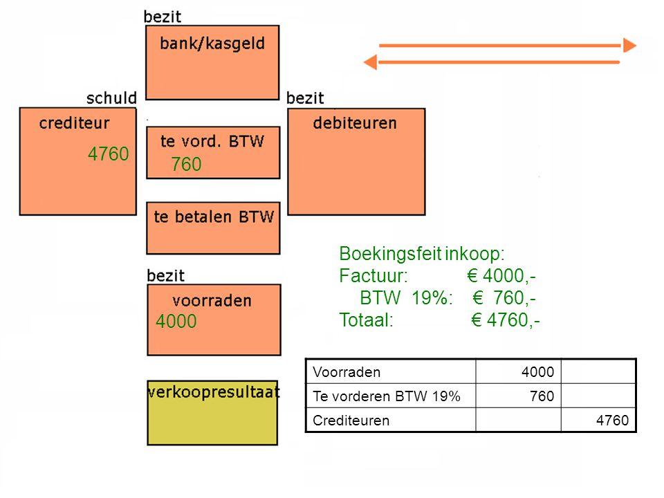 Boekingsfeit inkoop: Factuur: € 4000,- BTW 19%: € 760,- Totaal:€ 4760,- 4760 4000 760 Voorraden4000 Te vorderen BTW 19%760 Crediteuren4760