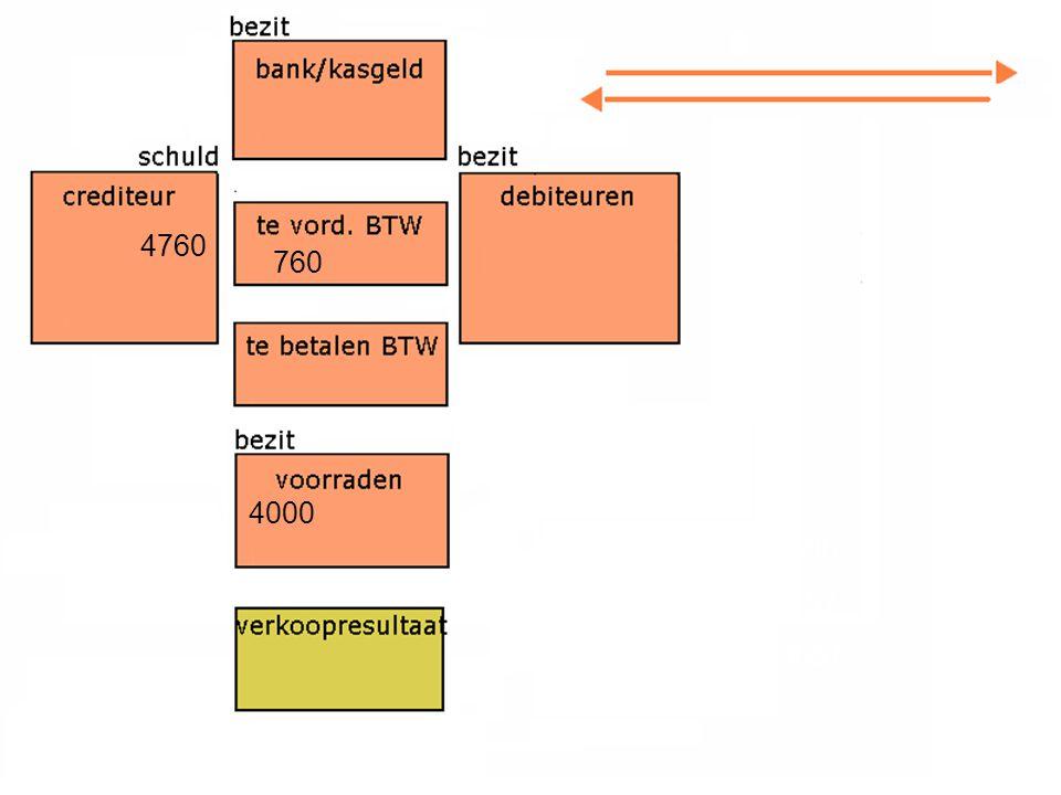 Boekingsfeit: Factuur: € 3000,- BTW 19%: € 57,- Totaal:€ 3057,- 4760 4000 760