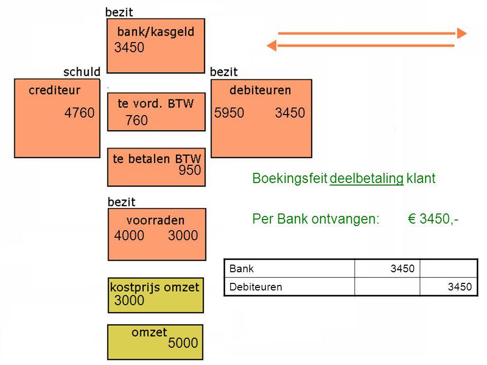 4760 4000 760 3000 5950 3000 950 5000 Boekingsfeit deelbetaling klant Per Bank ontvangen: € 3450,- Bank3450 Debiteuren3450