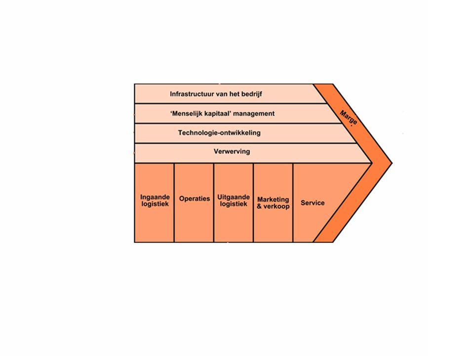 Tegenover de goederen-waarden stroom staat de waardenstroom in geld