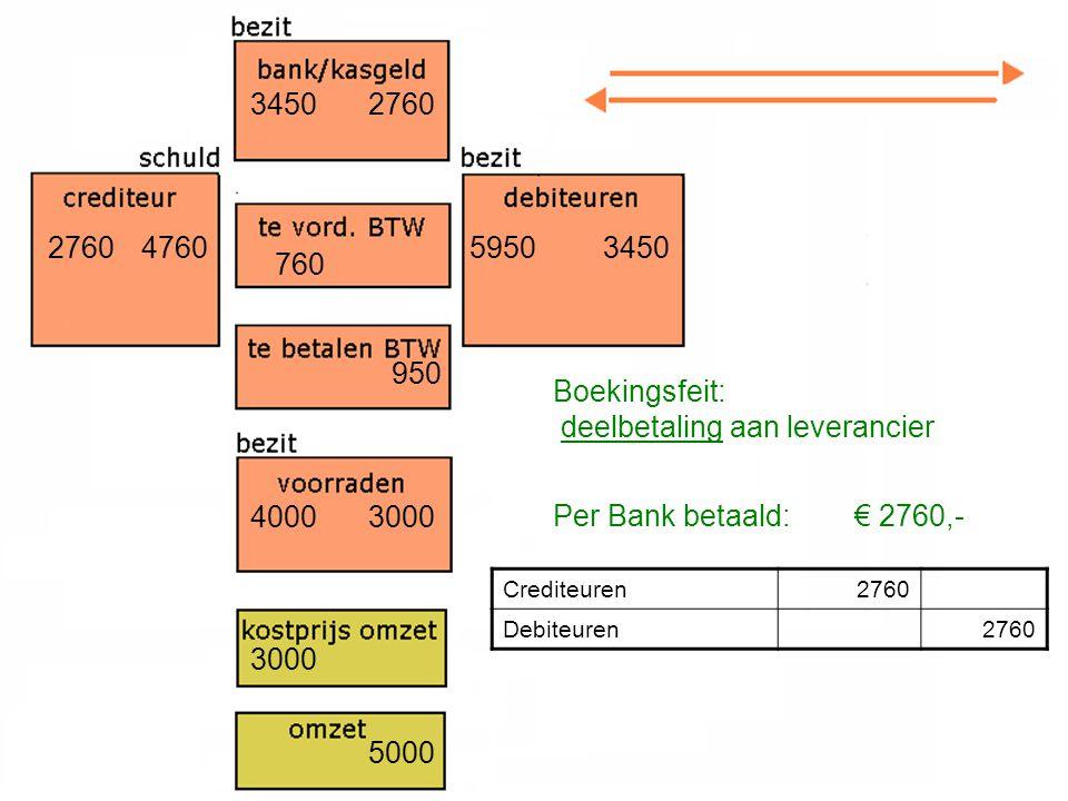 4760 4000 760 3000 5950 3000 950 5000 Boekingsfeit: deelbetaling aan leverancier Per Bank betaald: € 2760,- Crediteuren2760 Debiteuren2760 3450 2760