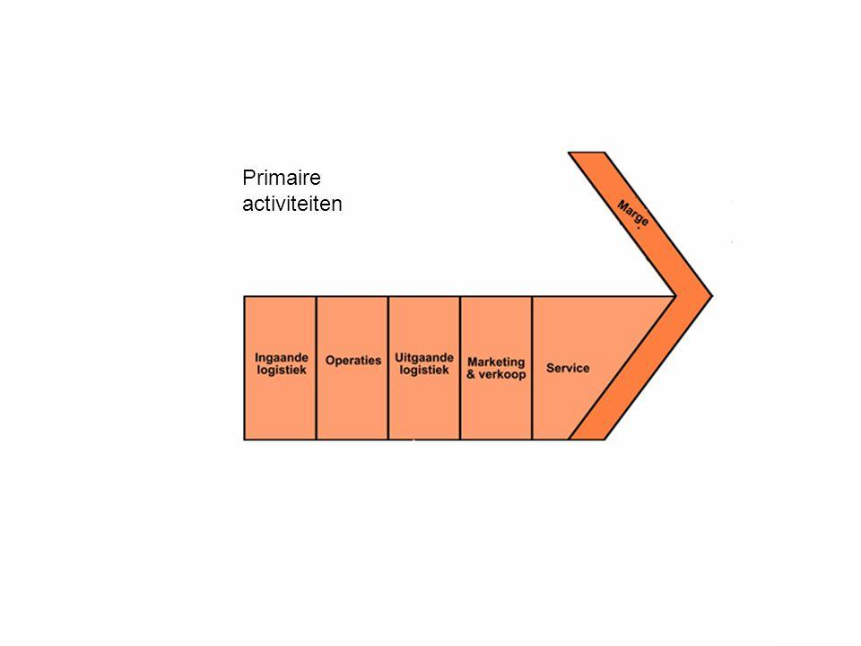 Verbruik van de Activa als kosten geboekt