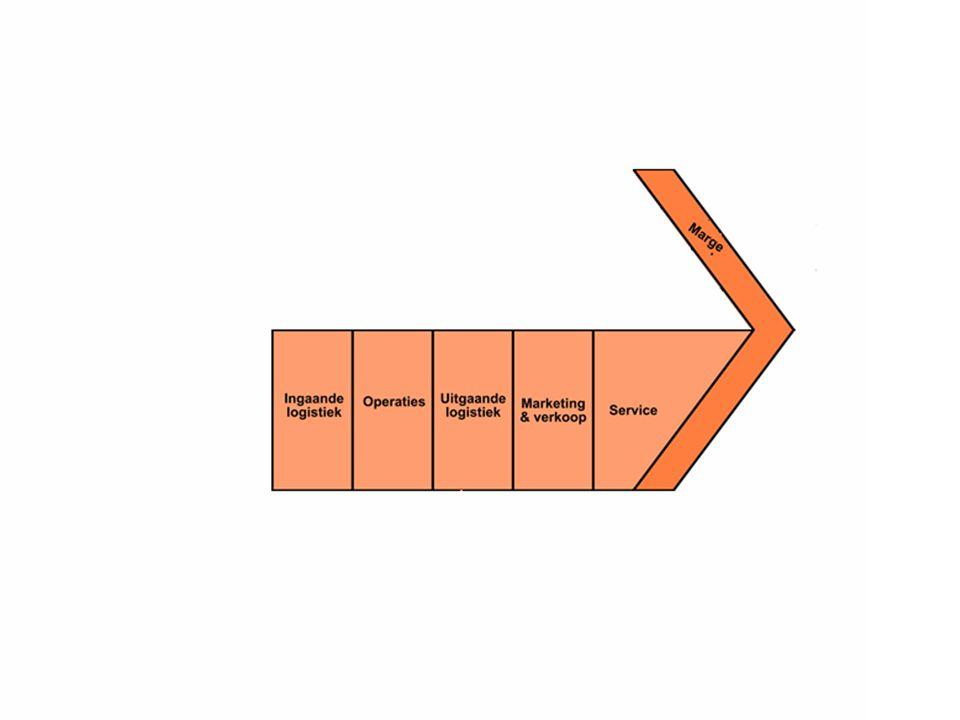 Administratie van de waarden(-creatie) mbt de primaire activiteiten