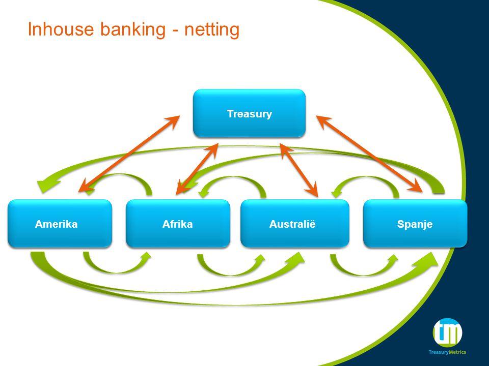 Inhouse banking - netting Spanje Amerika Afrika Australië Treasury