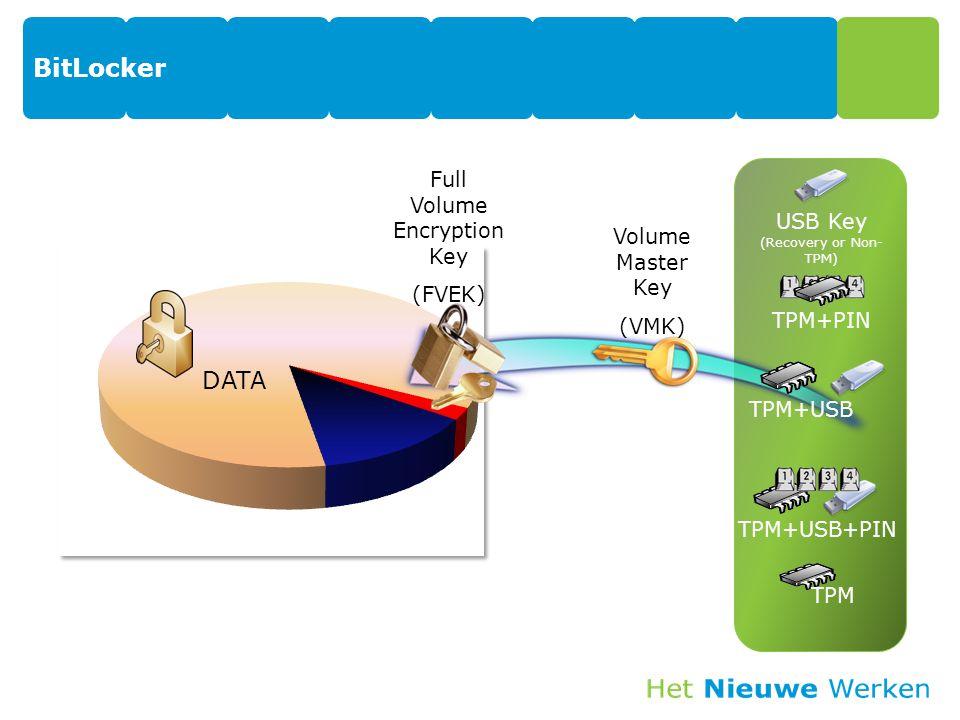 BitLocker 28 DATA Full Volume Encryption Key (FVEK) Volume Master Key (VMK) TPM TPM+USB TPM+PIN USB Key (Recovery or Non- TPM) TPM+USB+PIN