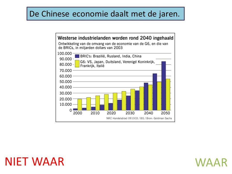 NIET WAAR WAAR De Chinese economie daalt met de jaren.